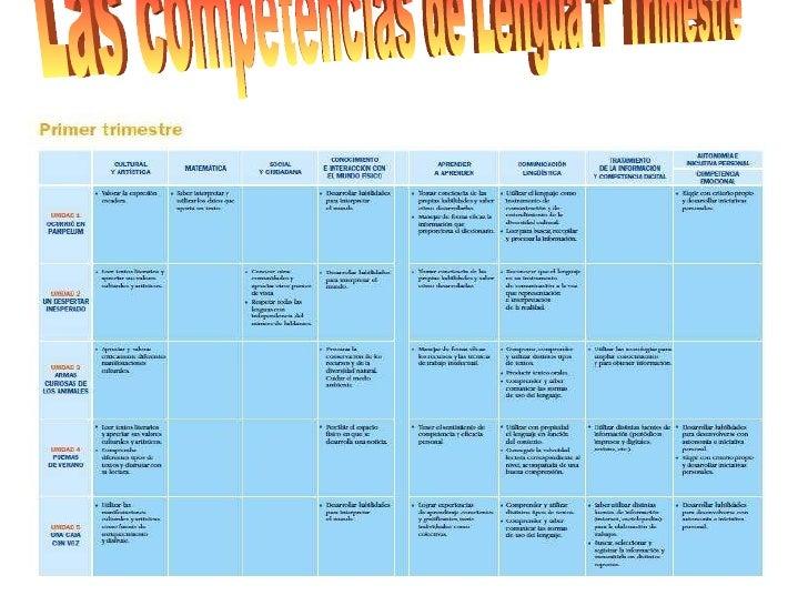 Las competencias de Lengua 1º Trimestre