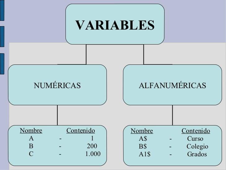 VARIABLES   NUMÉRICAS               ALFANUMÉRICASNombre     Contenido     Nombre       Contenido  A      -         1      ...