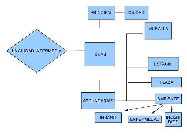 PRINCIPAL    CIUDAD                                               MURALLALA CIUDAD INTERMEDIA                          IDE...