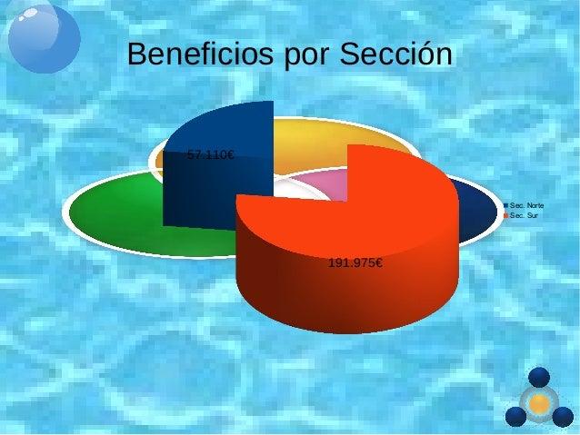 Beneficios por Sección Sec. Norte Sec. Sur 57.110€ 191.975€