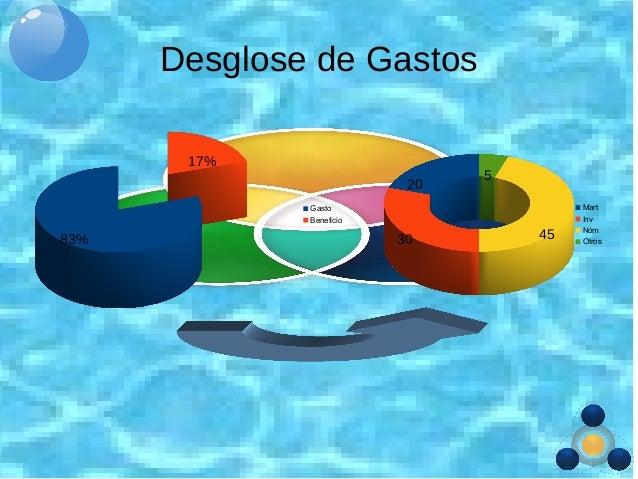 Desglose de Gastos Mart Inv Nóm Otros 20 30 45 5 Gasto Beneficio 83% 17%