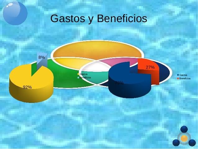 Gastos y Beneficios Gastos Beneficios Gastos Beneficios 8% 92% 27% 73%