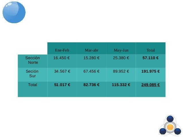 Ene-Feb Mar-abr May-Jun Total Sección Norte 16.450 € 15.280 € 25.380 € 57.110 € Seción Sur 34.567 € 67.456 € 89.952 € 191....