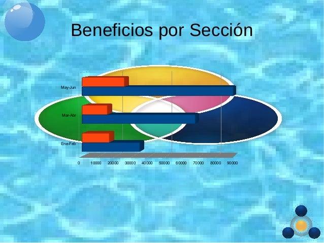 Beneficios por Sección Ene-Feb Mar-Abr May-Jun 0 10000 20000 30000 40000 50000 60000 70000 80000 90000