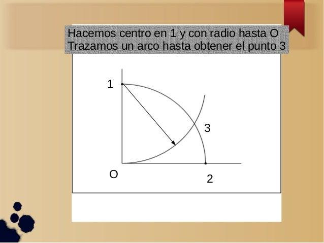 O 1 2 3 Hacemos centro en 1 y con radio hasta O Trazamos un arco hasta obtener el punto 3