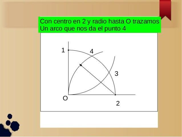 O 1 2 3 4 Con centro en 2 y radio hasta O trazamos Un arco que nos da el punto 4