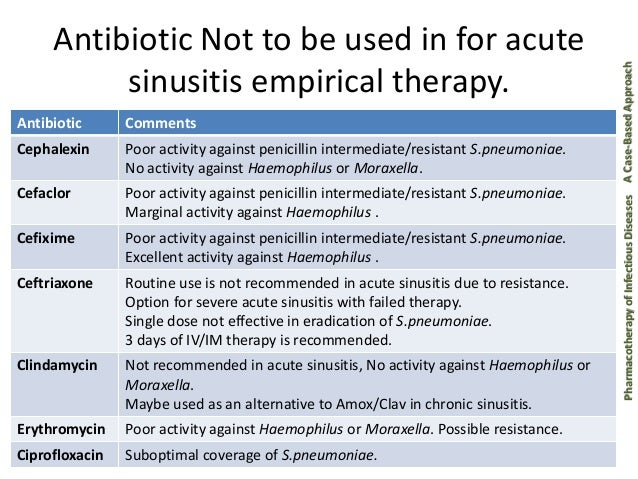 Rulide Antibiotics Sinus Infection