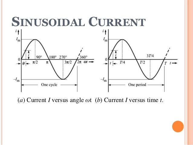 Sinusoidel voltages & sinusoidal current by h luqman