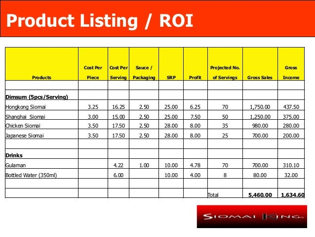 marketing plan about siomai 2010-12-28  a well-written business plan will help you gain investor interest and determine the strengths and weaknesses of your company.