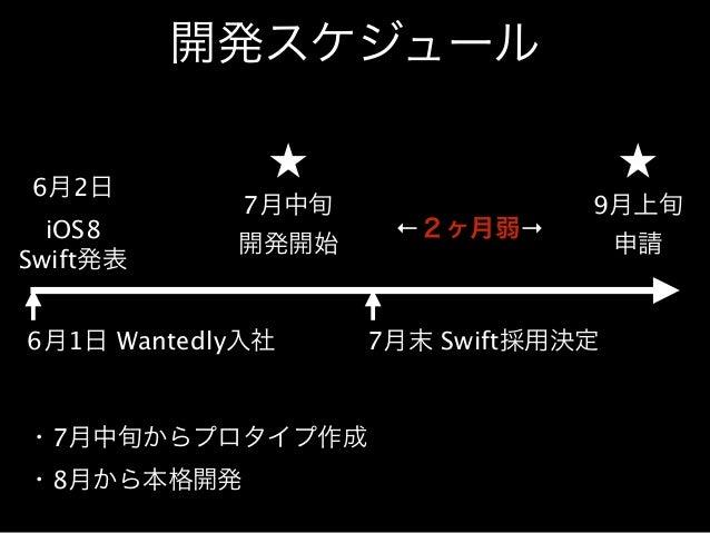 開発スケジュール  6月2日  iOS8  Swift発表  7月中旬  開発開始  9月上旬  申請  6月1日 Wantedly入社  ・7月中旬からプロタイプ作成  ・8月から本格開発  ←2ヶ月弱→  7月末 Swift採用決定