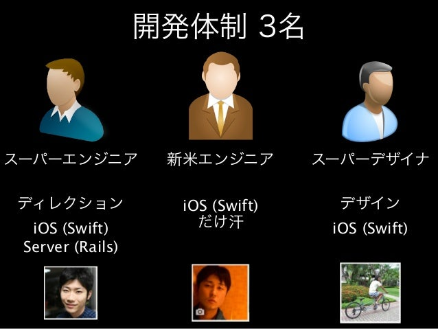 開発体制 3名  スーパーエンジニア新米エンジニアスーパーデザイナ  ディレクション  iOS (Swift)  Server (Rails)  iOS (Swift)  だけ汗  デザイン  iOS (Swift)  !