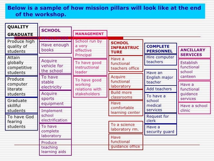School Improvement Plan Template Uk Gallery Template
