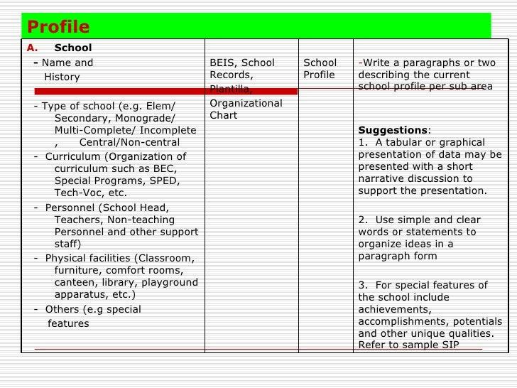 Deped School Improvement Plan Sample