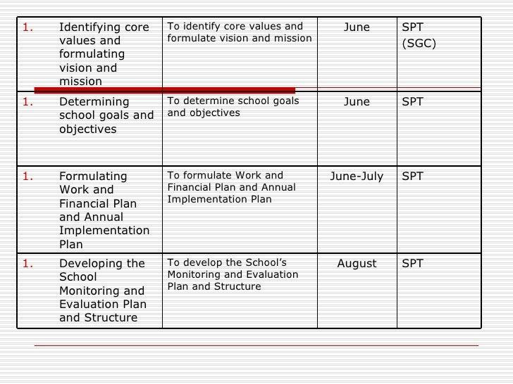 annual implementation plan Published: february 2016 annual implementation plan: for improving student outcomes school name: wangaratta high school year: 2017.
