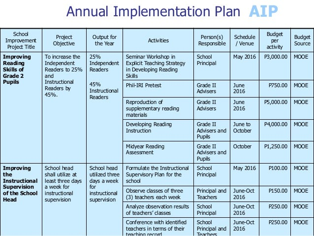 Policy Implementation Plan Template | Plan Template