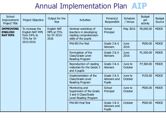 School improvement plan for School project plan