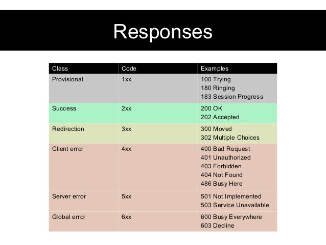 Solved Sip 2 0 404 Not Found Error On Inin Cisco Support Munity
