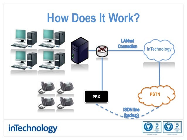 Sip Trunking Ip Telephony Using Your Existing Pbx