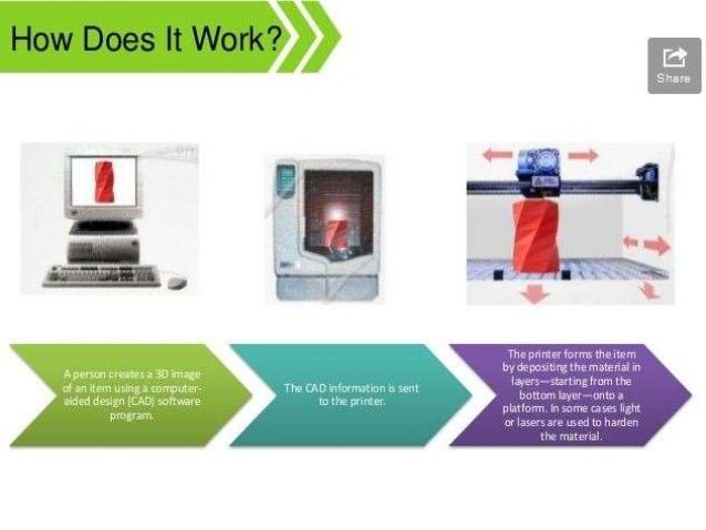 Innovation in pharmaceutical tablet manufacturing 3d printing process