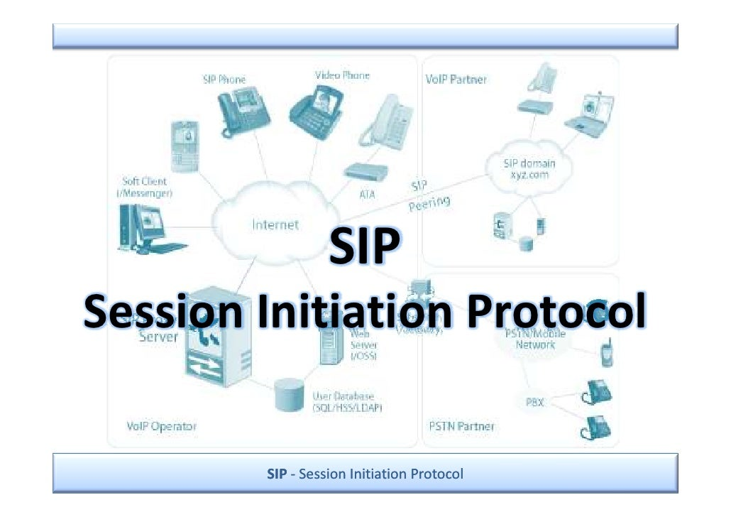 SIP Session Initiation Protocol          SIP - Session Initiation Protocol