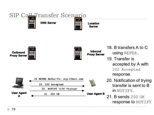 Sip Detailed , Call flows , Architecture descriptions , SIP