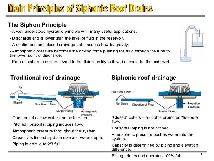 2; 5. Main Principles Of Siphonic Roof Drains ...