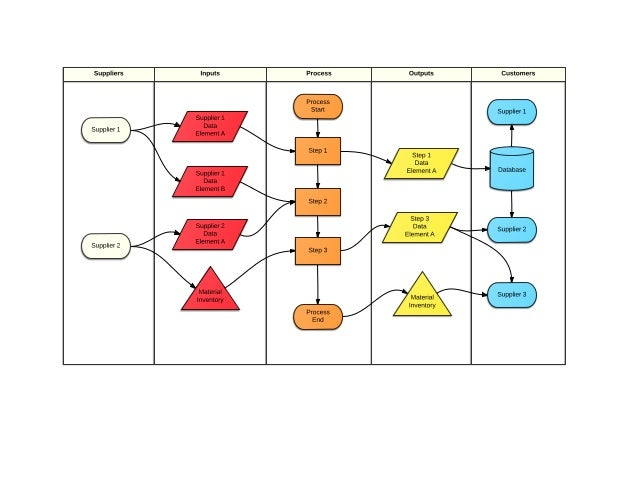 Sipoc Diagram 1
