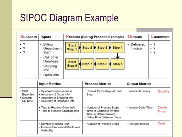 sipoc diagram example 5 - Input Process Output Diagram Template