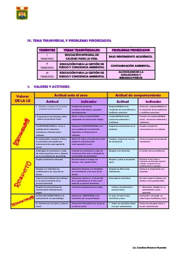 IV. TEMA TRANSVERSAL Y PROBLEMAS PRIORIZADOS: TRIMESTRE  TEMAS TRANSVERSALES:  PROBLEMAS PRIORIZADOS  I  EDUCACIÓN INTEGRA...