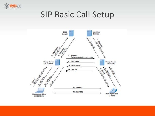 sip headers session initiation protocol