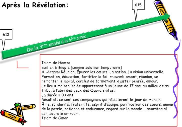 Après la Révélation:                                           615612           Islam de Hamza           Exil en Ethiopie ...
