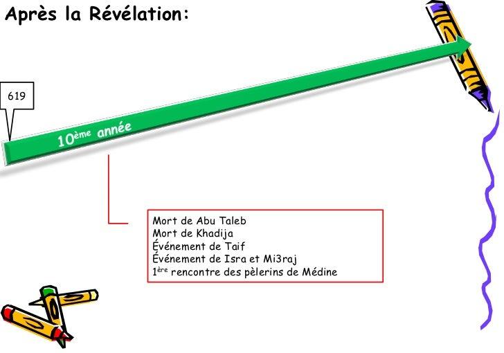 Après la Révélation:619               Mort de Abu Taleb               Mort de Khadija               Événement de Taif     ...