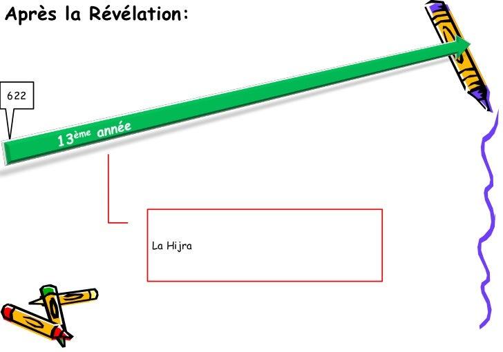 Après la Révélation:622               La Hijra