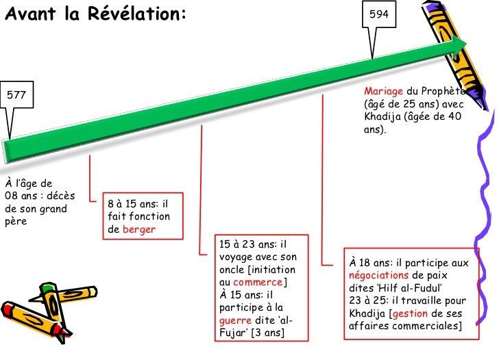 Avant la Révélation:                                      594577                                                      Mari...