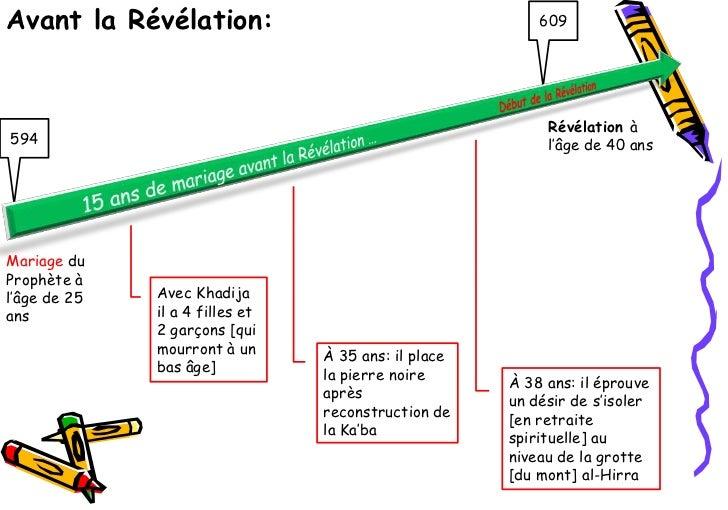 Avant la Révélation:                                      609                                                           Ré...
