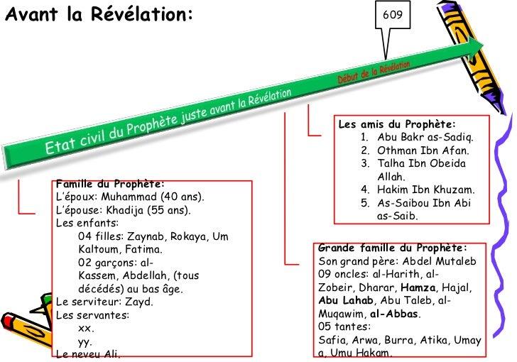 Avant la Révélation:                                 609                                            Les amis du Prophète: ...