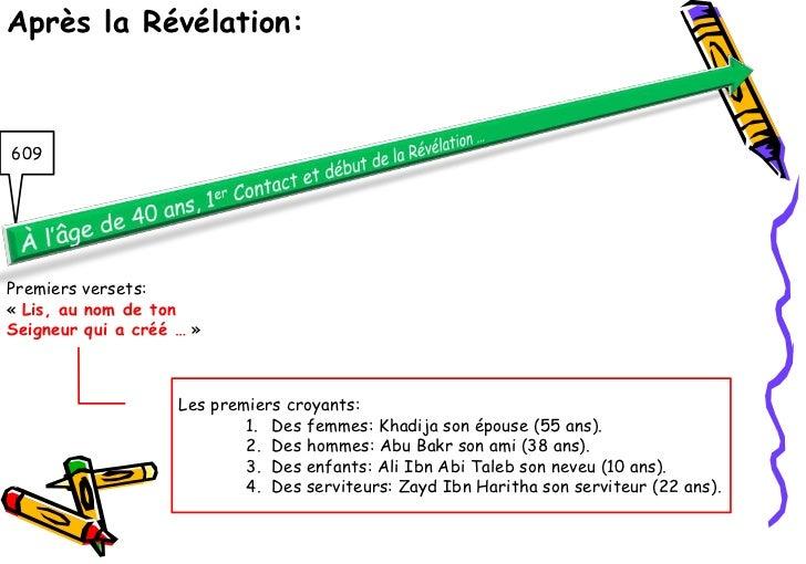 Après la Révélation:609Premiers versets:« Lis, au nom de tonSeigneur qui a créé … »                    Les premiers croyan...