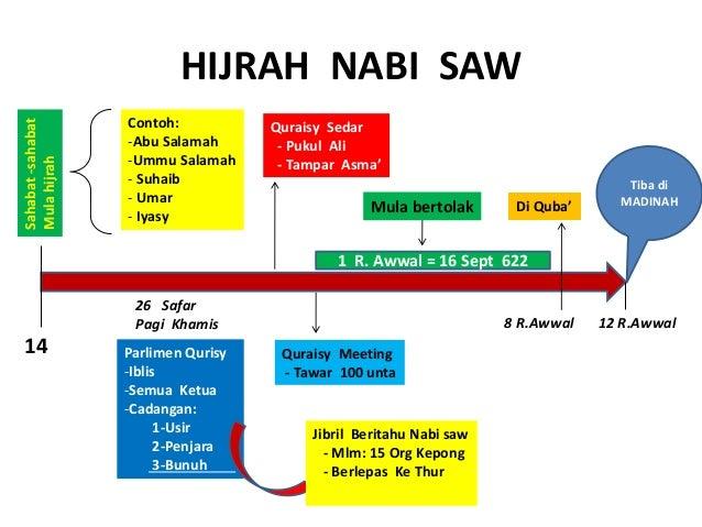 Kronologi Sirah Nabi Muhammad S A W