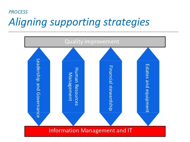 PROCESSAligning supporting strategies_____________________________________________________________________________________...