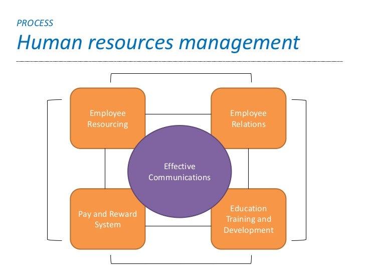 PROCESSHuman resources management_________________________________________________________________________________________...