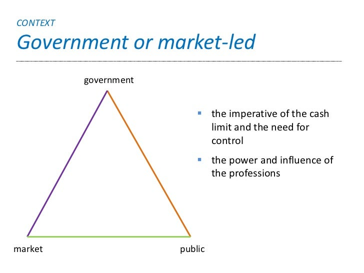 CONTEXTGovernment or market-led___________________________________________________________________________________________...
