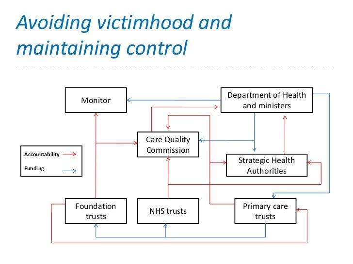 Avoiding victimhood andmaintaining control________________________________________________________________________________...