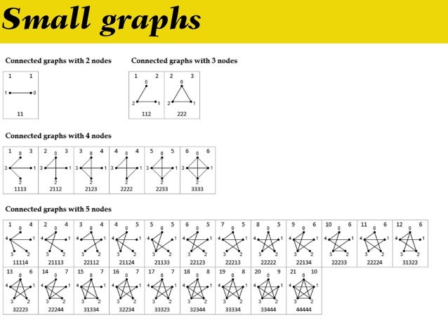 Small graphs N no. connected graphs 3 2 4 6 5 20 6 112 7 853 8 11,117 http://users.cecs.anu.edu.au/~bdm/data/graphs.html