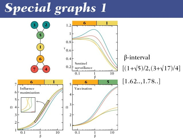 Interlude n = 1 n = 2 n = 3 n = 4 n = 5 n = 6 n = 7 J. Gu, S. Lee, J. Saramäki & P. Holme. Ranking influential spreaders i...