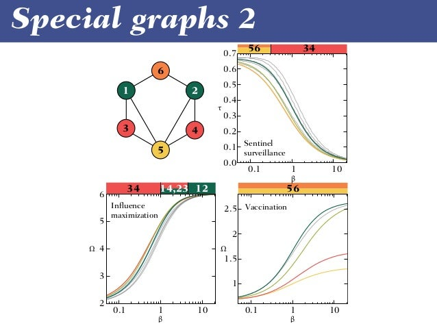 Special graphs 3 7 1 6 75 1 6 751 6 1 2 3 4 5 0.1 1 10 1 2 3 4 5 6 7 0.1 1 10 0 0.2 0.4 0.6 0.8 1 1.2 1.4 0.1 1 10 326 3 2...