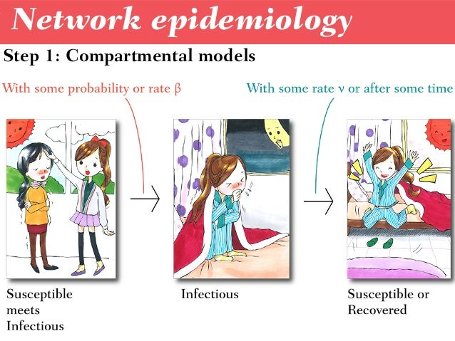 Network epidemiology Step 1: Compartmental models
