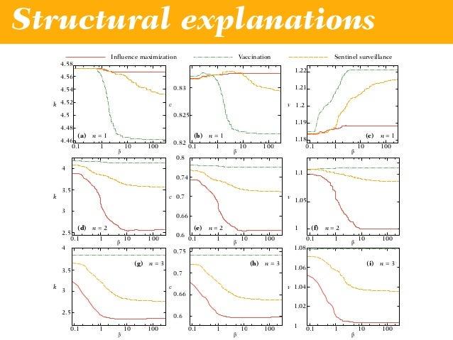 Structural explanations 1.5 2 2.5 3 0.1 1 10 100 1.6 1.8 2 2.2 2.4 0.1 1 10 100 β β (b) n = 3(a) n = 2 d d Vaccination Sen...