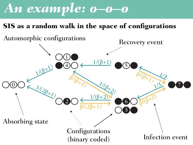 An example: o–o–o Time to extinction from configuration s, xs = Expected time in configuration s + ∑t xt × Prob(s → t)