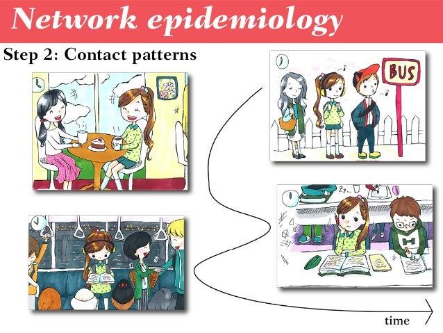 Network epidemiology Step 2: Contact patterns