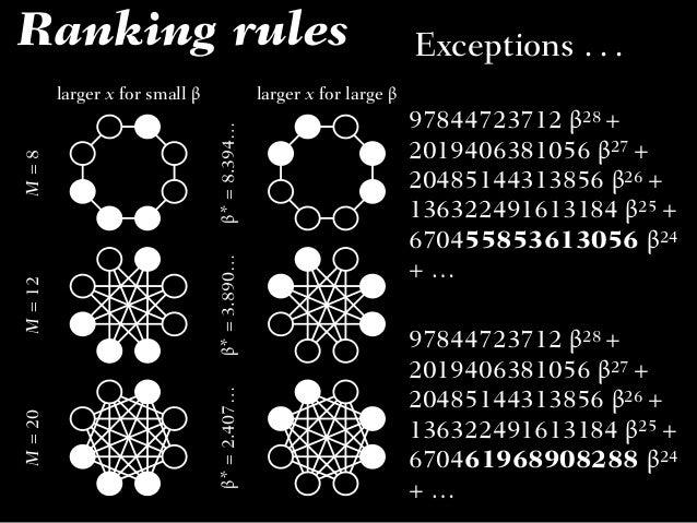 In general N = 3 N = 4 N = 5 N = 6 N = 7N =8 0.01 0.1 1 10 100 105 202 2 3 4 5 6 7 8 9 3 4 5 6 7 8 3 4 5 6 7 8 M u N N 10–...